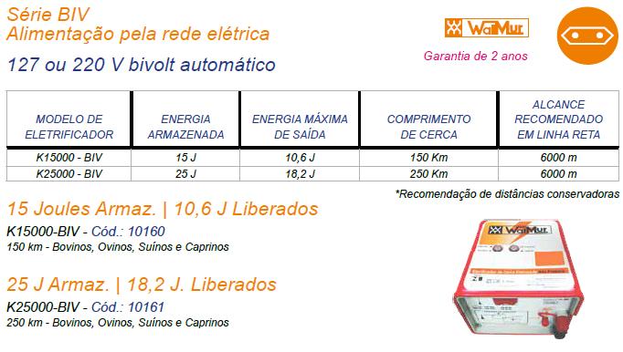 Alimentação pela rede elétrica BIVOLT (127Vac a 220Vac Automático)